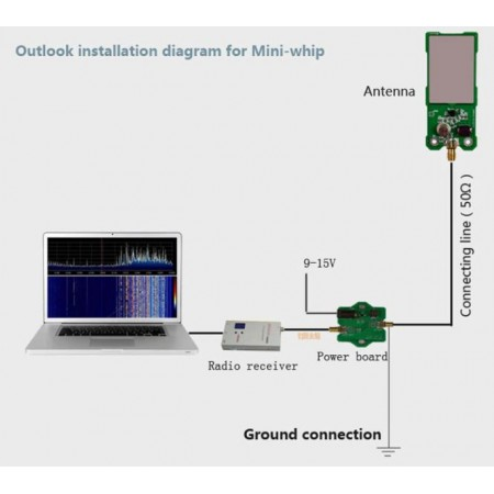 antenne mini whip pour récepteur sdr