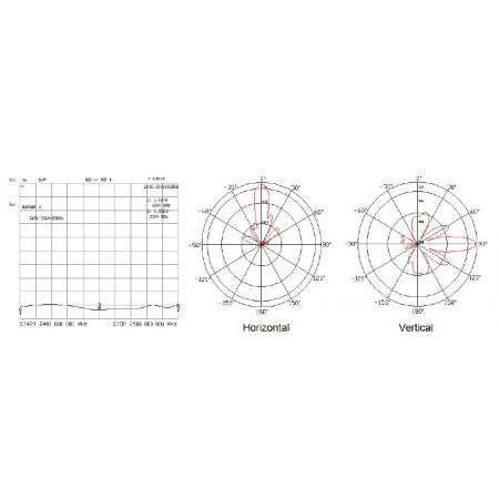 Antenne QO-100 2,4 GHz, 24 dBi rf-market diagramme