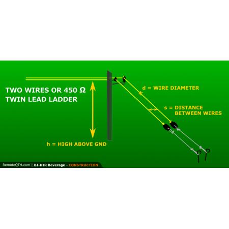 antenne beverage bidirectionnelle 50ohms