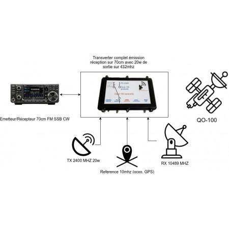 installation émetteur qo-100
