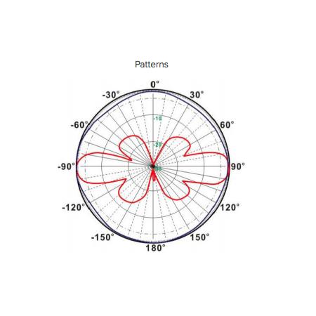 patterne antenne lorawan
