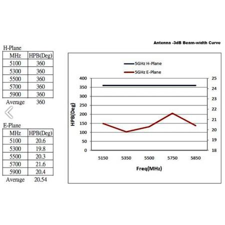 Antenne Wifi 2.4ghz/5ghz omnidirectionnelle   8dBi N femelle 28cm rf-market