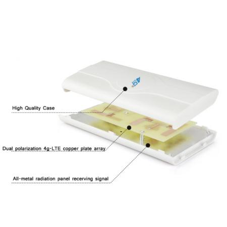 antenne indoor 4G/LTE rf-market