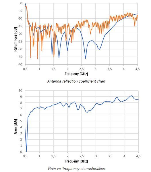 courbes antenne 4g 5g