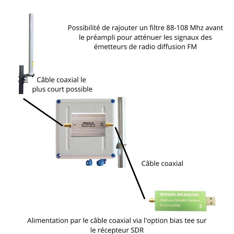 installation préampli scanner